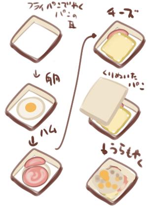 最近トーストにハマってるんだがオススメのレシピあるか?